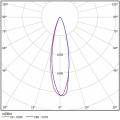 Прожектор ДПП 04-80-50-К30