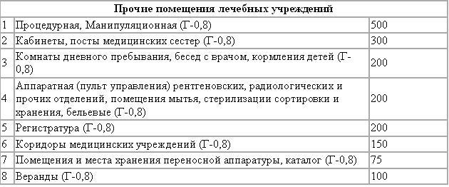 Районная больница 1 щелковского муниципального района